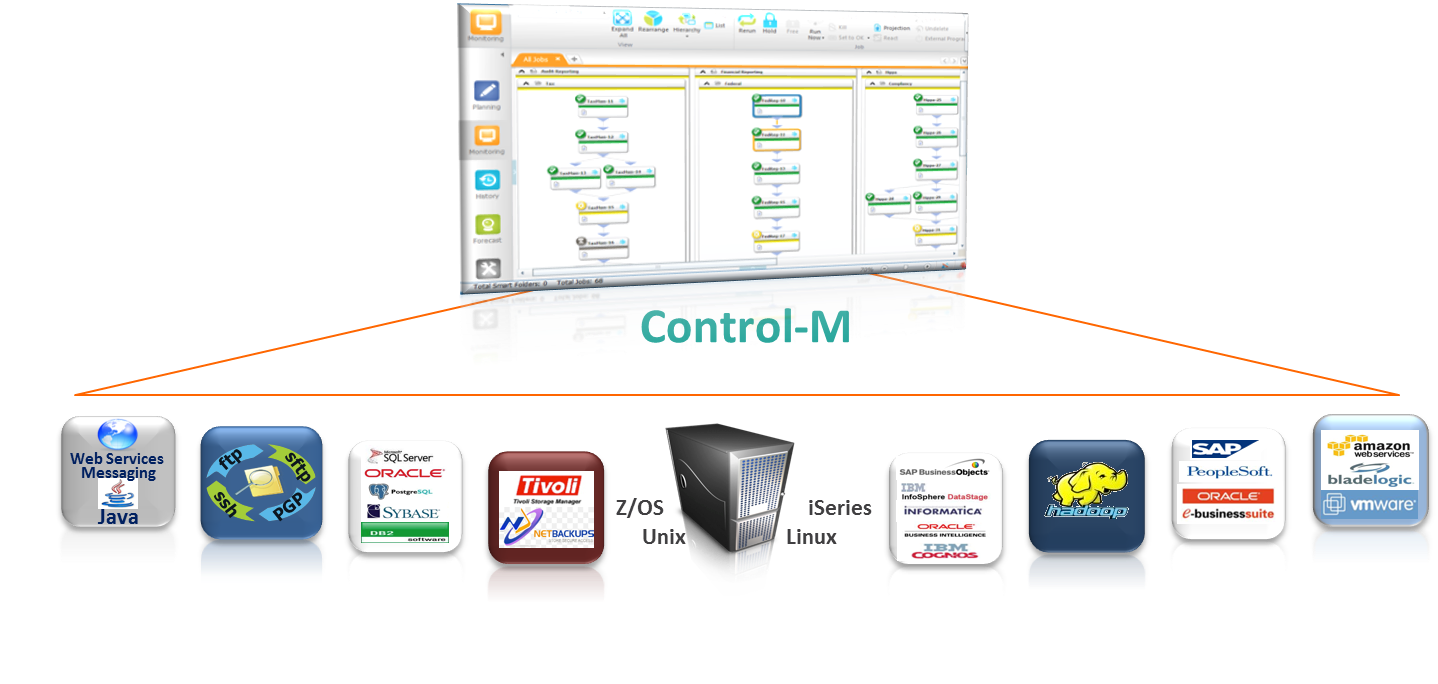 What in the World is Control-M? | Dick Stark's Blog