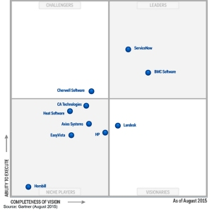 Magic Quadrant for IT Service Support Management Tools
