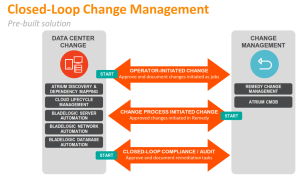 Closed Loop Change Management