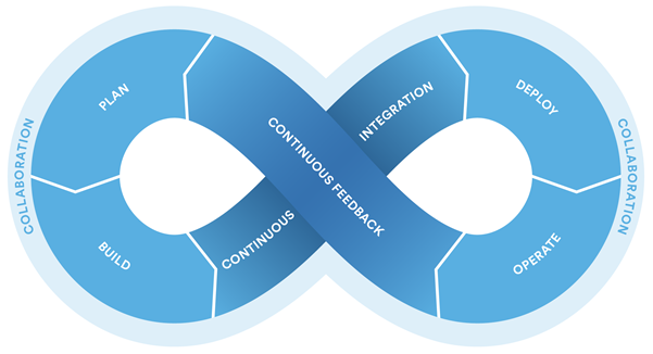 Atlassian Continuous Loop