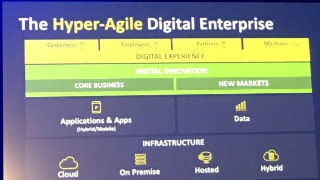 hyper-agile-digital-enterprise