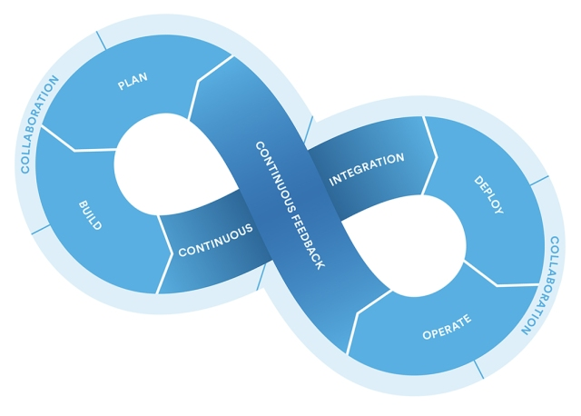 Atlassian Continuous Loop2.png