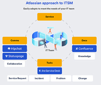 Atlassian Approach to ITSM