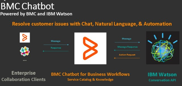 chatbot powered by watson