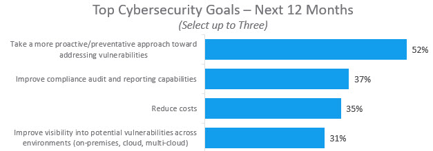 2019-01-12_cybersecurity survey